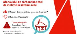 Monoxidul de carbon face zeci de vitime